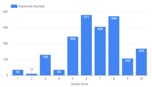 keywords number quality score
