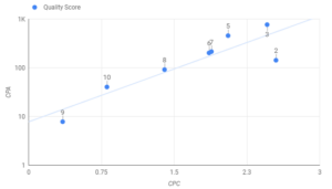quality score scatter chart