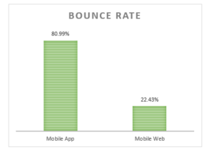 bounce rate mobile apps