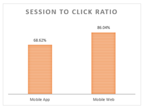 session to click ratio