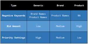 shopping campaign structure